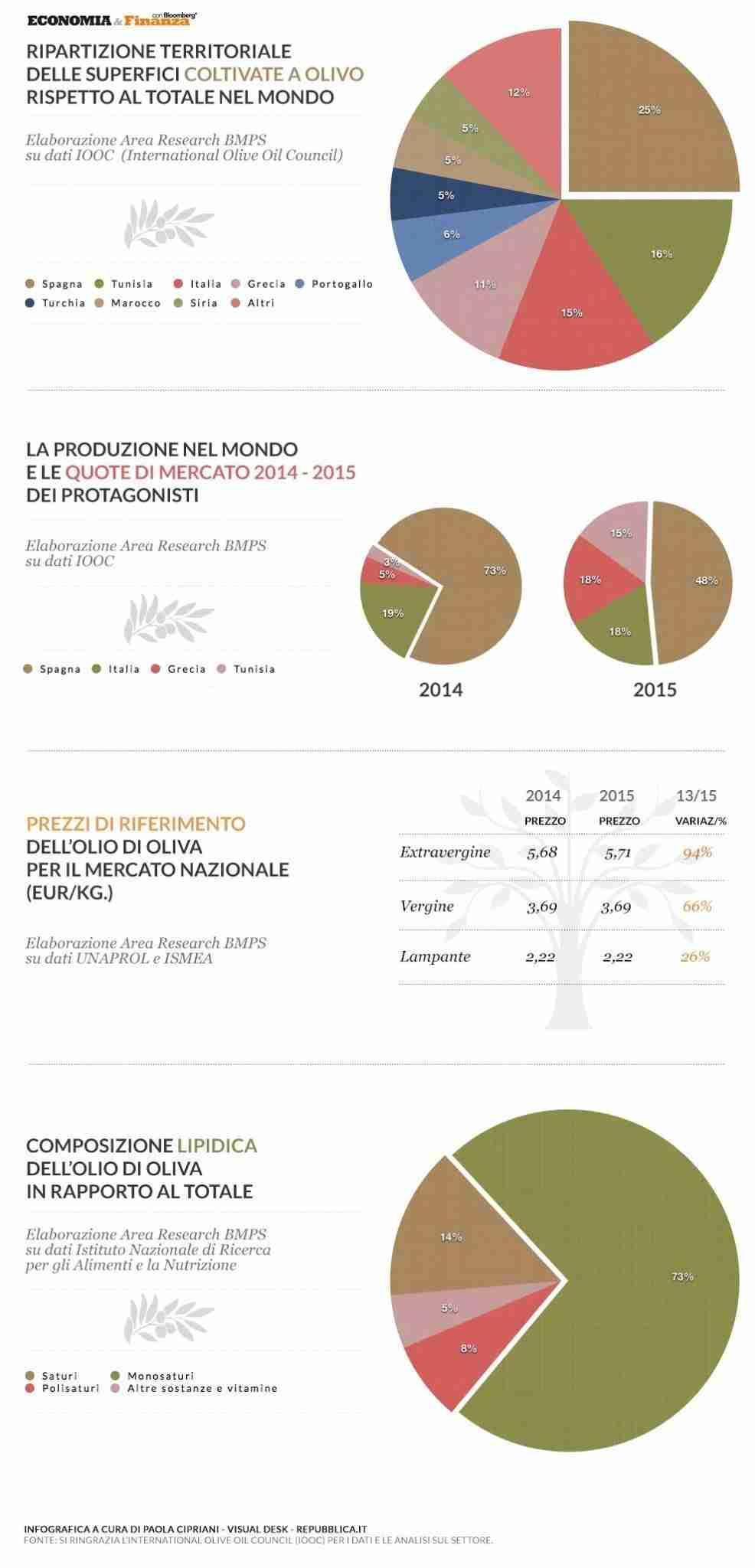 olio-infografica